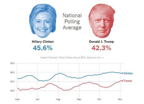 5 ngay truoc 'gio G': Ba Clinton se thang du Trump bam sat - Anh 1