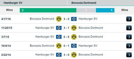 21h30 ngay 05/11, Hamburger SV vs Dortmund: 'Thuc an nhanh' doi thay tro Tuchel - Anh 4