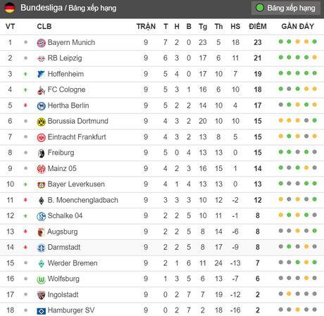 21h30 ngay 05/11, Hamburger SV vs Dortmund: 'Thuc an nhanh' doi thay tro Tuchel - Anh 7