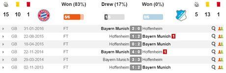 21h30 ngay 05/11, Bayern Munich vs Hoffenheim: Thu nghiem nua khong ngai Ancelotti? - Anh 4