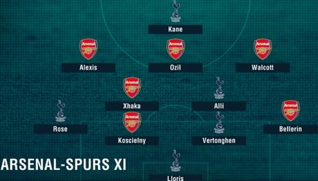 Doi hinh Arsenal - Tottenham du suc vo dich Premier League - Anh 1