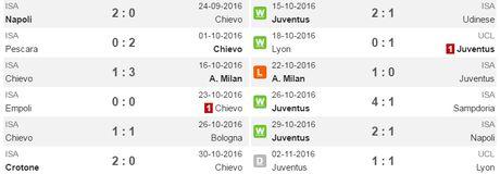 21h00 ngay 06/11, Chievo vs Juventus: Lua bay gay canh? - Anh 2