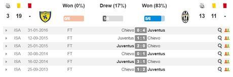 21h00 ngay 06/11, Chievo vs Juventus: Lua bay gay canh? - Anh 3