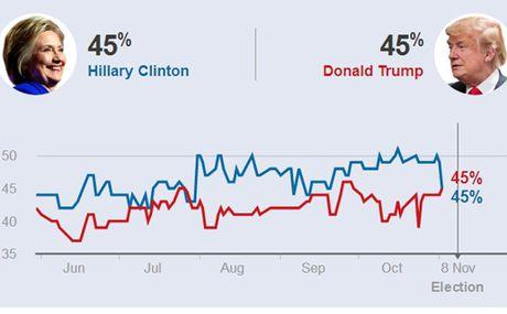 Van dau cuoi cung cua Donald Trump va Hillary Clinton - Anh 2