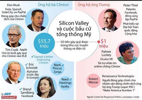 Thung lung Silicon va cuoc bau cu tong thong My - Anh 1