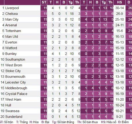 Liverpool 6-1 Watford: Len dinh theo phong cach Jurgen Klopp - Anh 9
