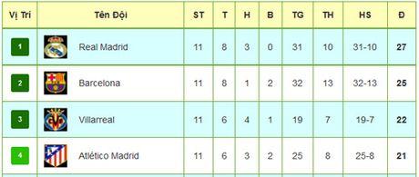Tieu diem vong 11 La Liga: Khac biet Bale – Morata - Anh 3