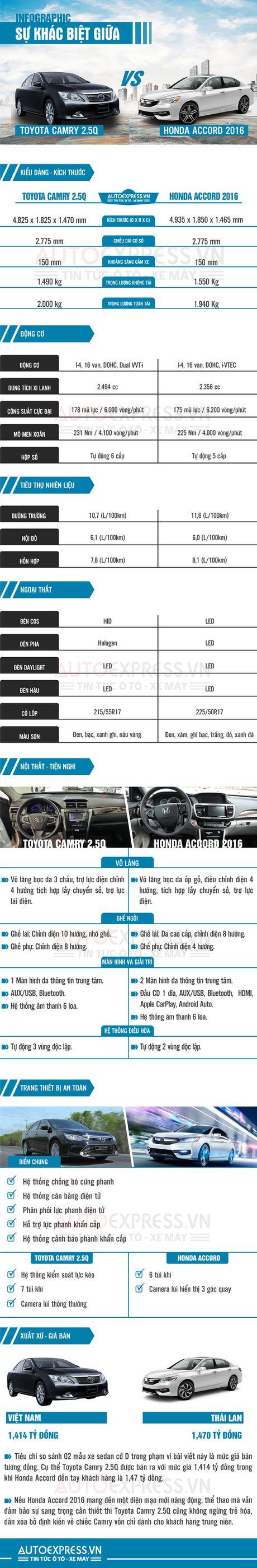 Mua xe cho sep, chon Honda Accord 2016 hay Toyota Camry 2.5Q? - Anh 1