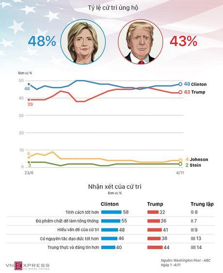 Cu tri so sanh tinh cach Clinton - Trump - Anh 1