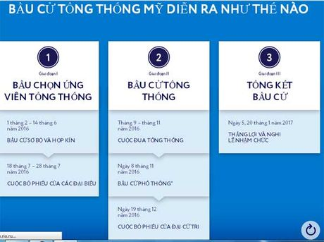 Bau cu Tong thong My dien ra the nao - Anh 13