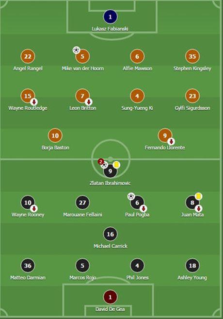 Cham diem Swansea 1-3 MU: Ibrahimovic va Pogba 'ruc sang' - Anh 12