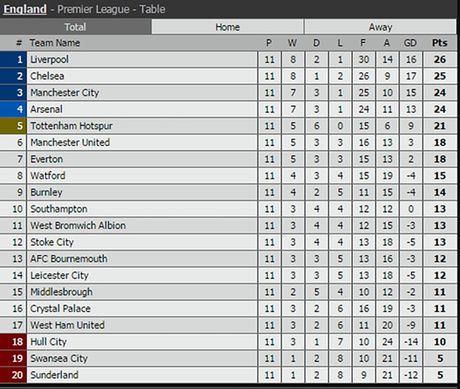 Cham diem Swansea 1-3 MU: Ibrahimovic va Pogba 'ruc sang' - Anh 13