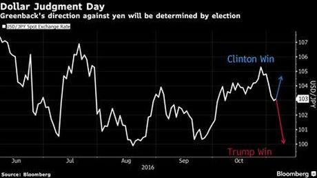 Ong Trump dac cu se khien gia dong USD roi manh - Anh 1