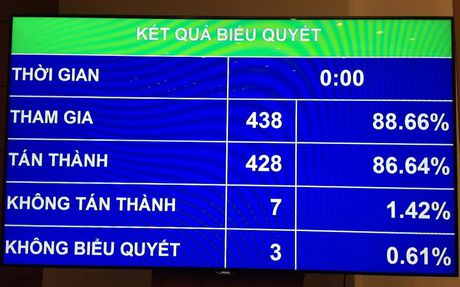 Quoc hoi cho phep noi tran no Chinh phu - Anh 1
