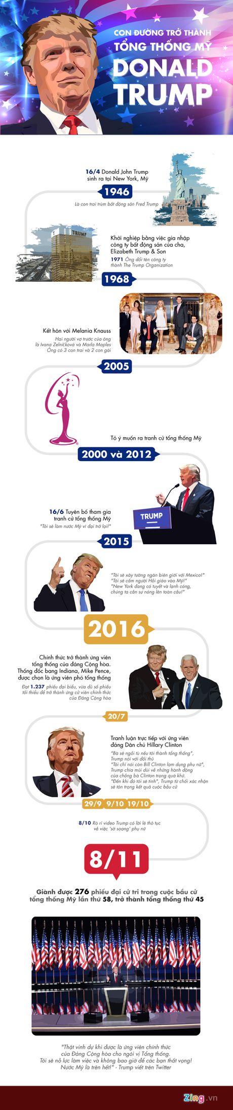 Hanh trinh tro thanh tong thong My thu 45 cua Donald Trump - Anh 1