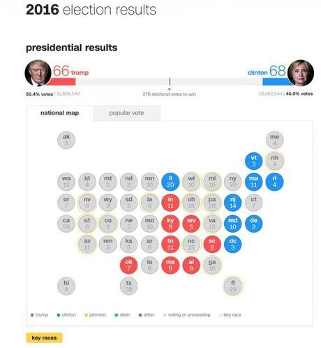 Bau cu Tong thong My: Trump duoc 66 phieu dai cu tri, Clinton 68 - Anh 1