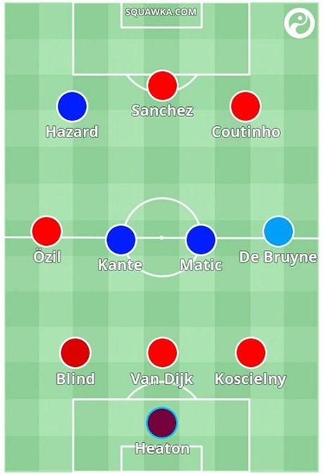 DHTB Premier League sau 11 vong dau: Khong Pogba, khong Aguero - Anh 5