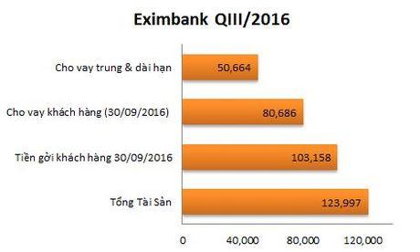 Chat luong tai san 'de doa' trien vong phuc hoi cua Eximbank - Anh 2