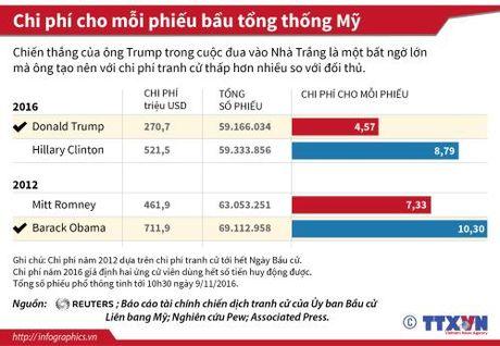 Tiet lo chi phi cho moi phieu bau tong thong My - Anh 1