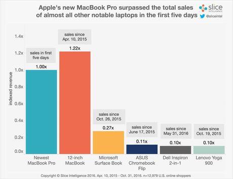 MacBook Pro ban 'dat nhu tom tuoi' - Anh 2
