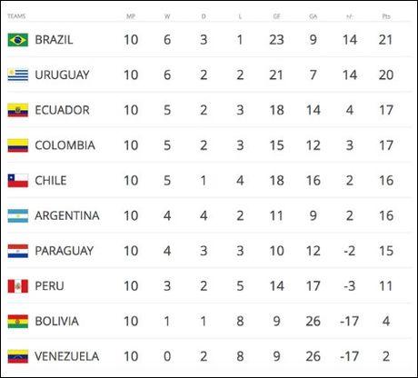 Brazil – Argentina: Cuoc noi chien giua Messi va Neymar - Anh 3