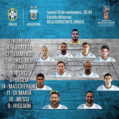 Doi hinh du kien giup Argentina chong lai suc manh cua Brazil - Anh 13