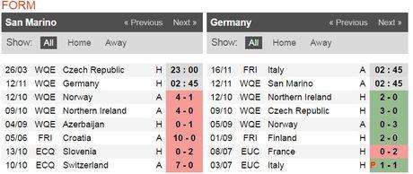 02h45 ngay 12/11, San Marino vs Duc: Co hoi cho kep phu - Anh 2