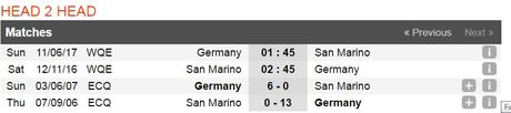 02h45 ngay 12/11, San Marino vs Duc: Co hoi cho kep phu - Anh 3