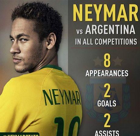 Brazil - Argentina 3-0: Khi vu dieu Samba nghien nat nhung vu cong Tango - Anh 6