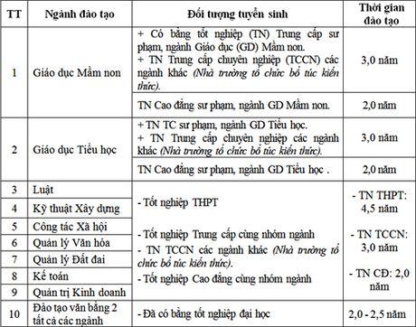 Truong Dai hoc Vinh tuyen sinh he Vua lam vua hoc - Anh 1