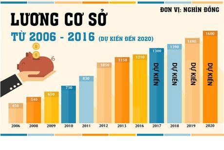 Luong co so se tang len muc 1,3 trieu dong/thang: Phai giam bien che, giam chi tieu cong - Anh 1