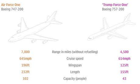 Phi co cua ong Trump va Air Force One: May bay nao an tuong hon? - Anh 2