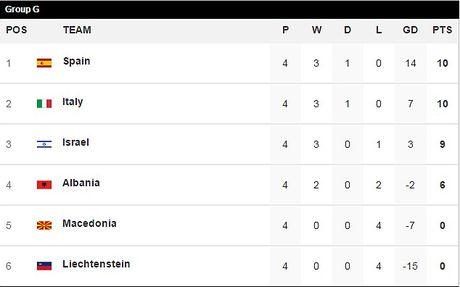 Liechtenstein 0-4 Italy: Sao la toa sang - Anh 4
