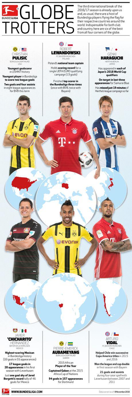 Bundesliga - Ga khong lo vuon minh ra khap 5 chau - Anh 4