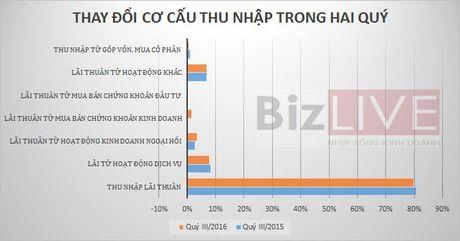 'Soi' co cau nguon thu cua nha bang Viet - Anh 2