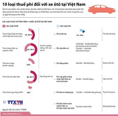 10 loai thue phi doi voi xe oto tai Viet Nam - Anh 1