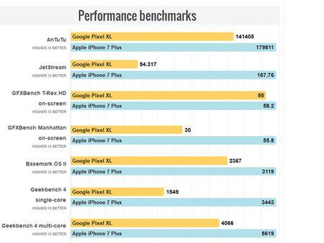 Google Pixel XL lieu co xung voi iPhone 7 Plus - Anh 14