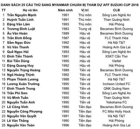 Huu Thang va DT Viet Nam chot 25 cau thu du AFF Cup 2016 - Anh 2
