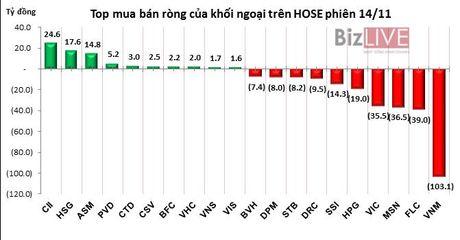 Phien 14/11: 'Xa hang' dong loat bluechips, khoi ngoai ban rong manh 272 ty dong - Anh 1
