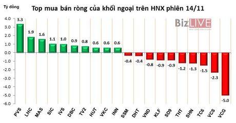 Phien 14/11: 'Xa hang' dong loat bluechips, khoi ngoai ban rong manh 272 ty dong - Anh 2