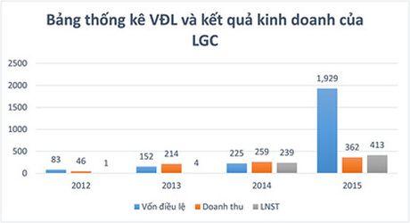 Top 10 doanh nghiep niem yet co muc tang von dieu le khung nhat lich su chung khoan Viet Nam - Anh 2