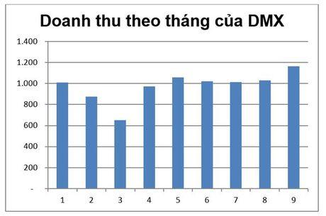 9 thang 2016, Dien may Xanh tiep tuc duy tri tang truong doanh thu tren 200% - Anh 1