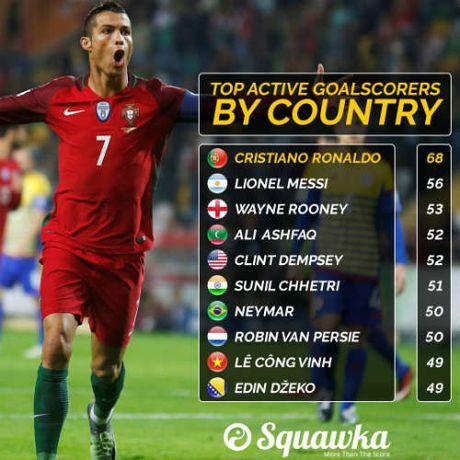 "Vua ghi ban DTQG: Cong Vinh ""chung mam"" Ronaldo, Messi - Anh 1"