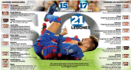 Barca dinh 21 ca chan thuong: Trach ai gio day - Anh 1