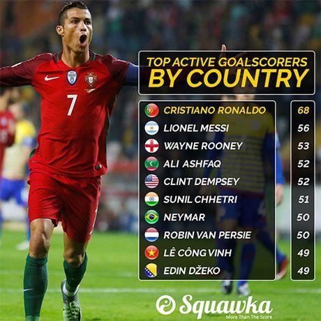 Cong Vinh sanh cung Ronaldo, Messi o danh sach ghi ban cap doi tuyen - Anh 2