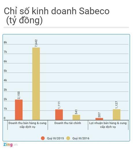 Co phieu Sabeco se co gia 110.000 dong - Anh 1