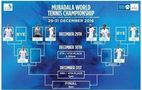 Tennis ngay 15/11: Nadal cao toc, tai xuat tai Abu Dhabi; Murray, Nishikori thang de tran mo man ATP World Tour Finals - Anh 2