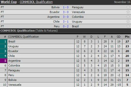 Clip Brazil ha Peru, cham tay vao ve World Cup 2018 - Anh 2