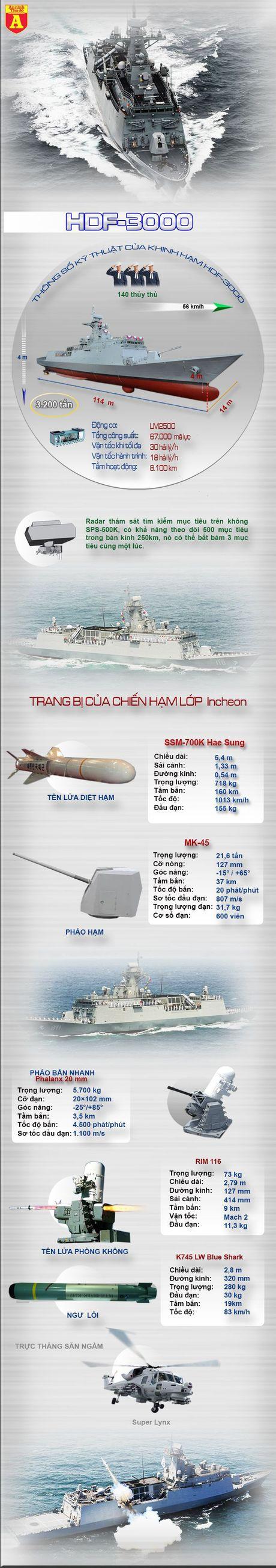 Khinh ham HDF-3000 - 'Manh thu' tren Bien Dong - Anh 2