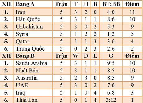 Thai Lan co diem dau tien o vong loai World Cup, Lippi ra mat that vong voi Trung Quoc - Anh 2